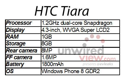 1361947110_htc-tiara.jpg