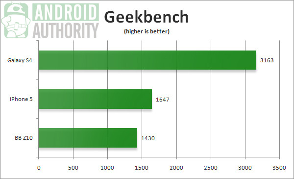 1363623367_galaxy-s4-geekbench-benchmark.jpg