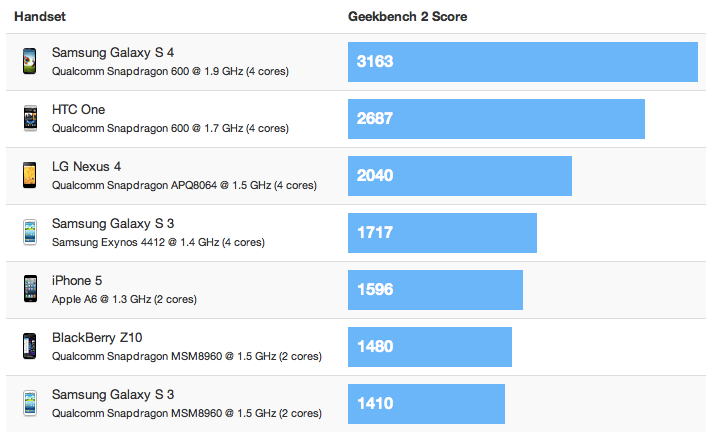 1363702931_geekbench.png