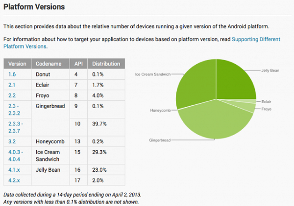 1364971100_android-platform-versions-by-total-number-of-active-users-640x450.png
