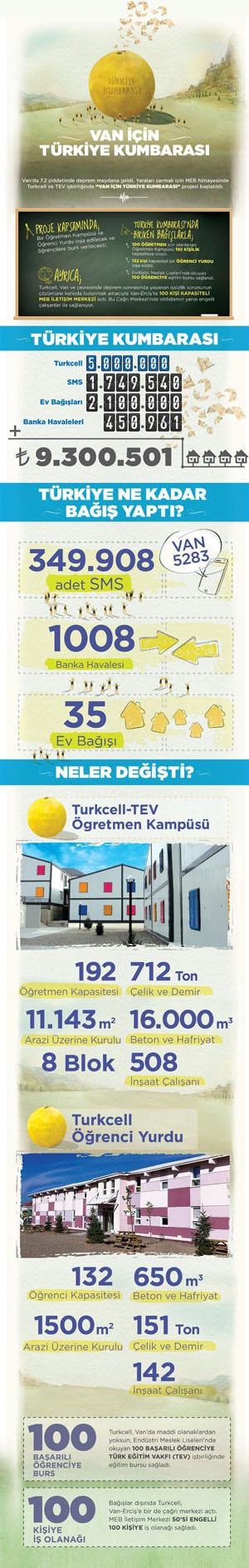 1365152810_rakamlarla-van-icin-turkiye-kumbarasi-infografik.jpg