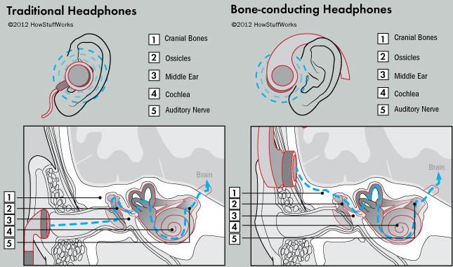 1366907011_bone-conducting-headphones.jpg