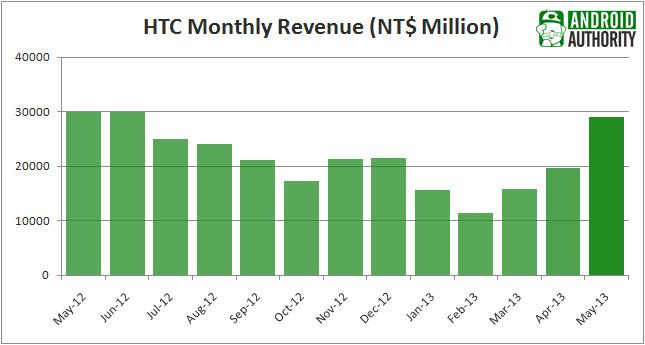 1370376605_htc-revenue-may-2013.jpg