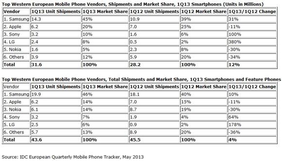 1372344679_samsung-apple-sony-smartphone-market-western.jpg