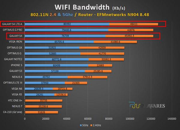 1372872148_wi-fi-bandwidth-benchmark-6.jpg