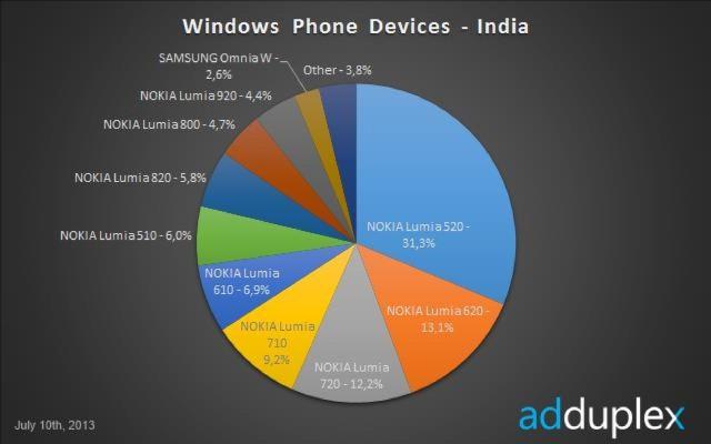 1373797563_india-520-marketshare.jpg