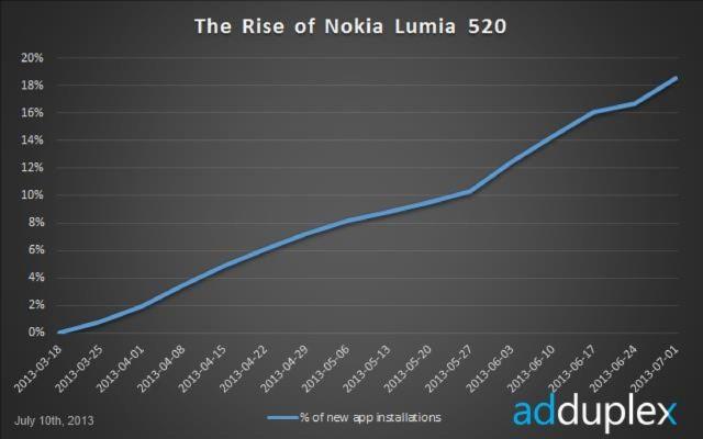 1373797571_nokia-lumia-520-app-instalations.jpg