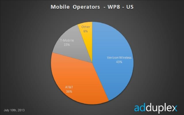 1373797580_us-wp-carriers.jpg