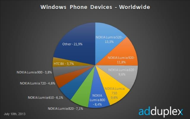 1373797703_wp-devices-worldwide.jpg