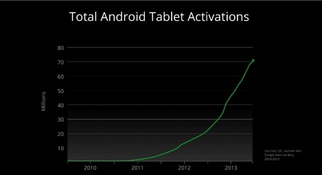 1374740680_tablet-activations-645x350.jpg