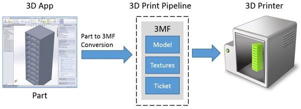 1377516843_3d-print-data-flowthumb6bdecc9c.jpg