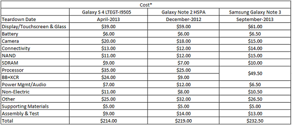 1380775961_galaxy-note-3-cost.png