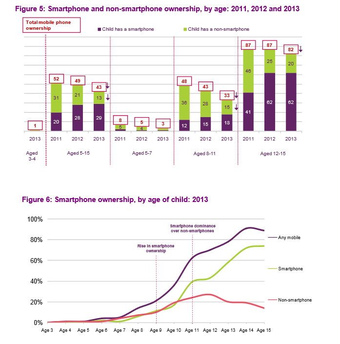 1380837055_survey-of-device-usage-among-u.k.-youngsters-1.jpg