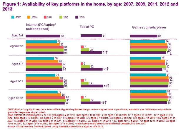1380837100_survey-of-device-usage-among-u.k.-youngsters.jpg