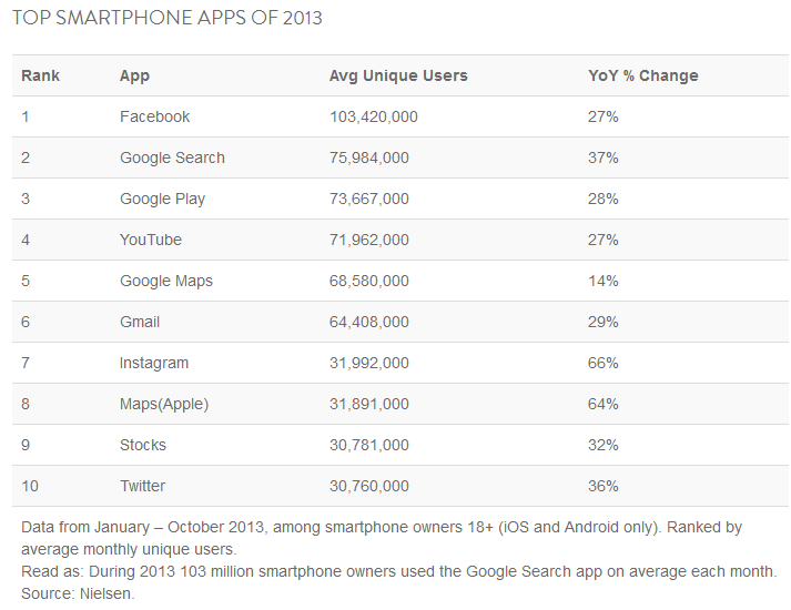 1387278545_facebook-is-nielsens-top-smartphone-app-for-2013.jpg.png