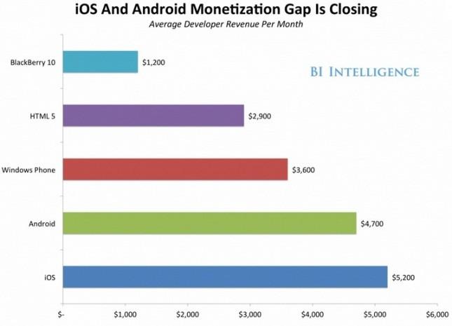 1388127883_android-ios-monetization-gap-645x465.jpg