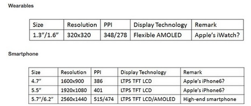 1389774401_estimates-for-screen-sizes-this-year-from-displaysearch.jpg