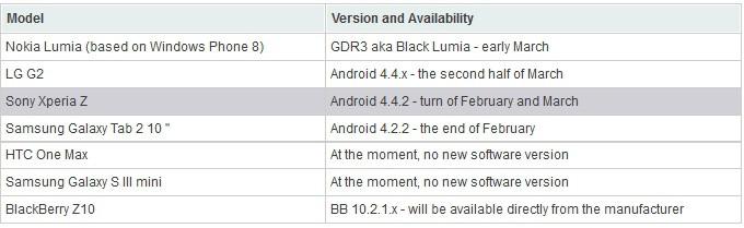 Sony Xperia Z Mart?ta Android 4.4.2 KitKAt?a kavuşacak!