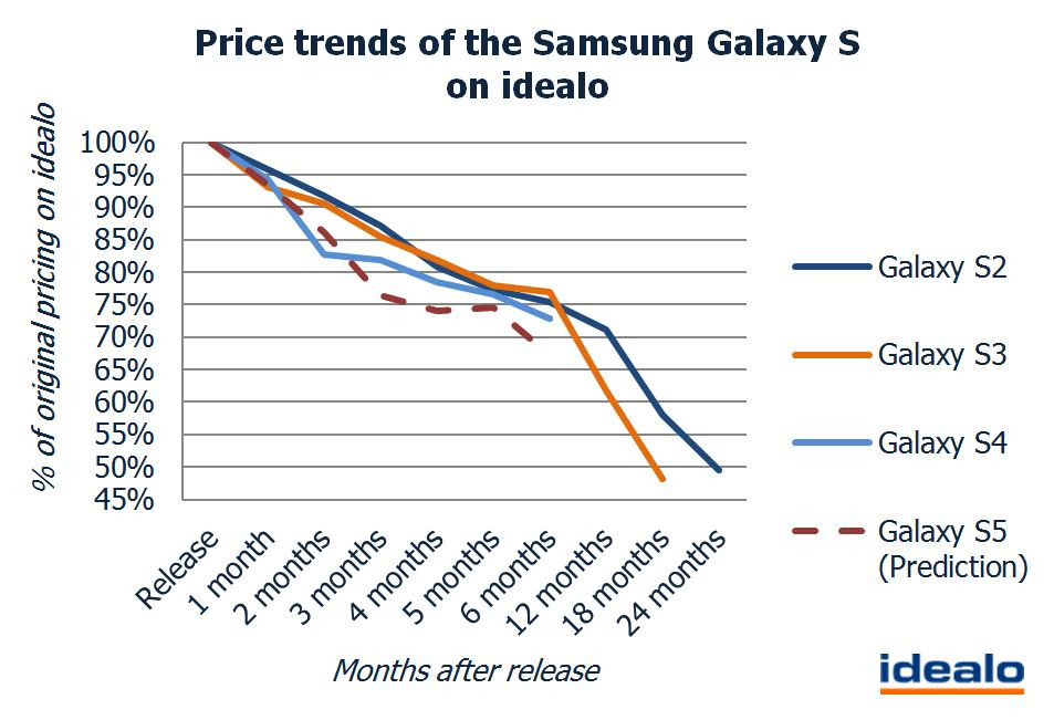 1392213061_price-trends-of-the-samsung-galaxy-s-on-idealo.jpg