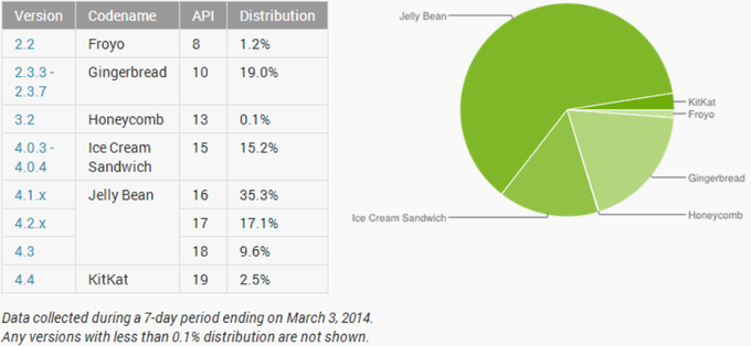 1393970214_android-distribution-march.png