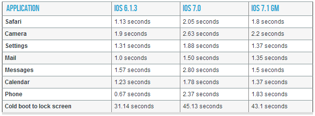 1394550754_ios-7.1-iphone-4-performance-boost.png