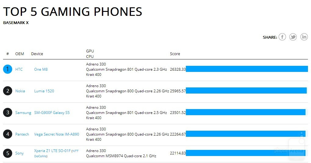 1395672695_htc-one-2014-benchmarks.jpg