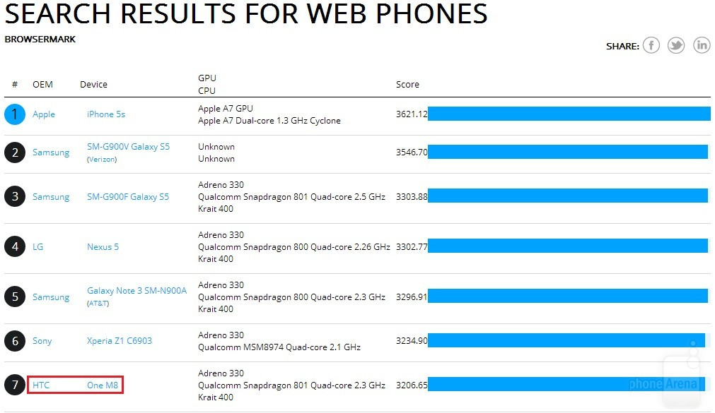 1395672710_htc-one-2014-benchmarks-2.jpg