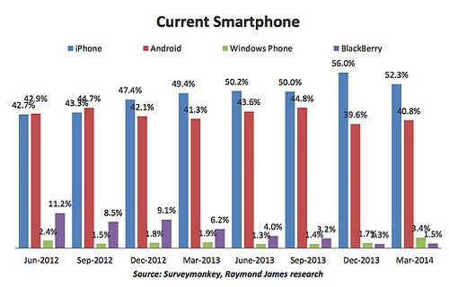 1395927395_current-smartphone-ownership.jpg