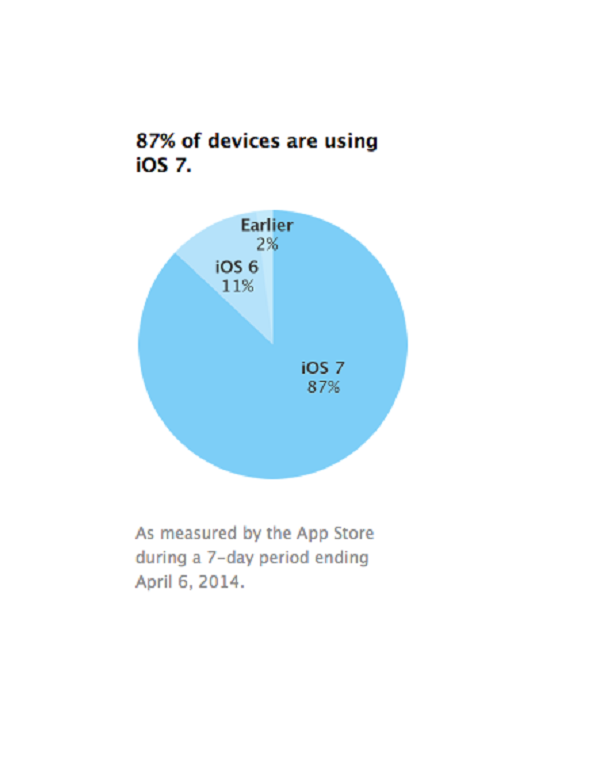 1396965794_ios7adoption-pie-chart.png