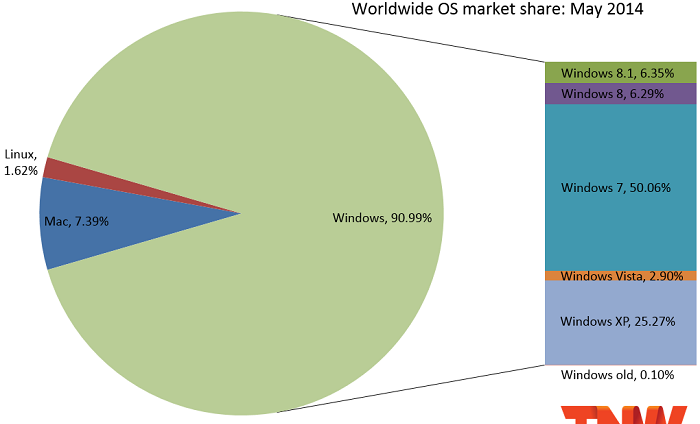 1401770298_windows-market-share-may-2014.png