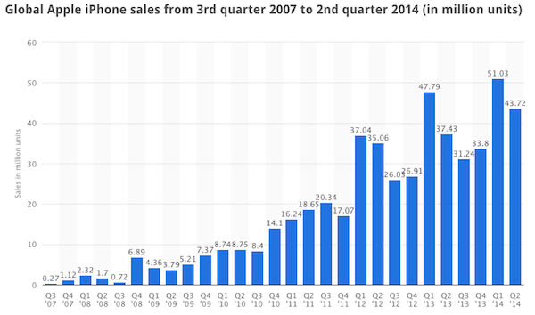 1402426966_iphone-sales-by-quarter-2007-to-2014.png