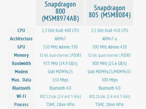 1402914653_qualcomm-snapdragon-805-vs-800-specs-1.jpg