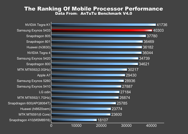 1403526585_antutu-exynos-5433-nvidia-tegra-k1-and-snapdragon-805-benchmarks01.jpg