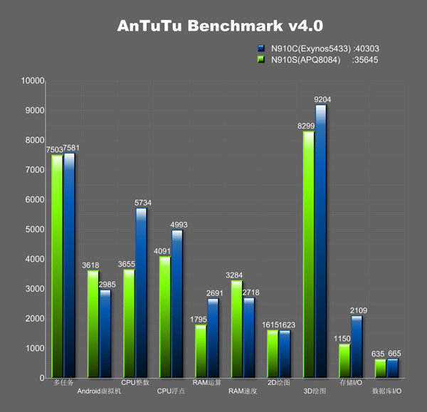 1403526671_antutu-exynos-5433-nvidia-tegra-k1-and-snapdragon-805-benchmarks02.jpg