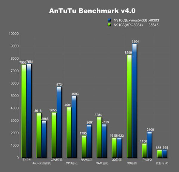 1403526671_antutu-exynos-5433-nvidia-tegra-k1-and-snapdragon-805-benchmarks02.jpg