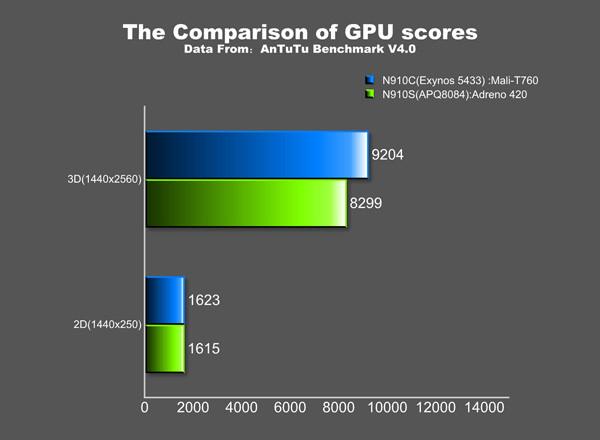 1403526883_antutu-exynos-5433-nvidia-tegra-k1-and-snapdragon-805-benchmarks03.jpg