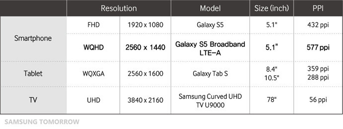 1404973046_samsung-also-provided-a-table-that-compares-the-screens-of-the-two-s5-models-with-the-screens-of-its-galaxy-tab-s-slates-and-the-screen-of-its-u9000-curved-uhd-tv..jpg