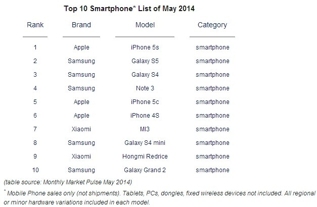 1405403975_top-smartphones-may-apple-iphone-5s-samsung-galaxy-s5.jpg
