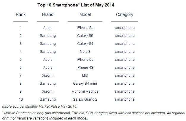 1405403975_top-smartphones-may-apple-iphone-5s-samsung-galaxy-s5.jpg