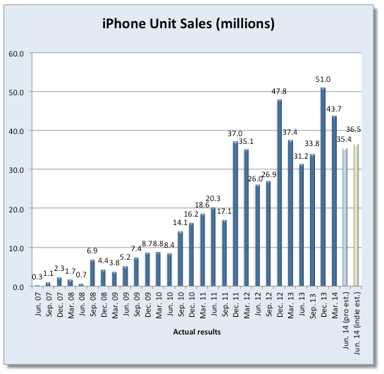 1405620523_image-iphone-sales.png