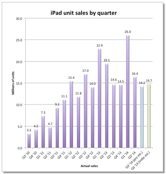 1405775772_ipad-actual-sales-graph-1.png
