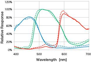 1406097004_color-sensitivity-improvements.jpg