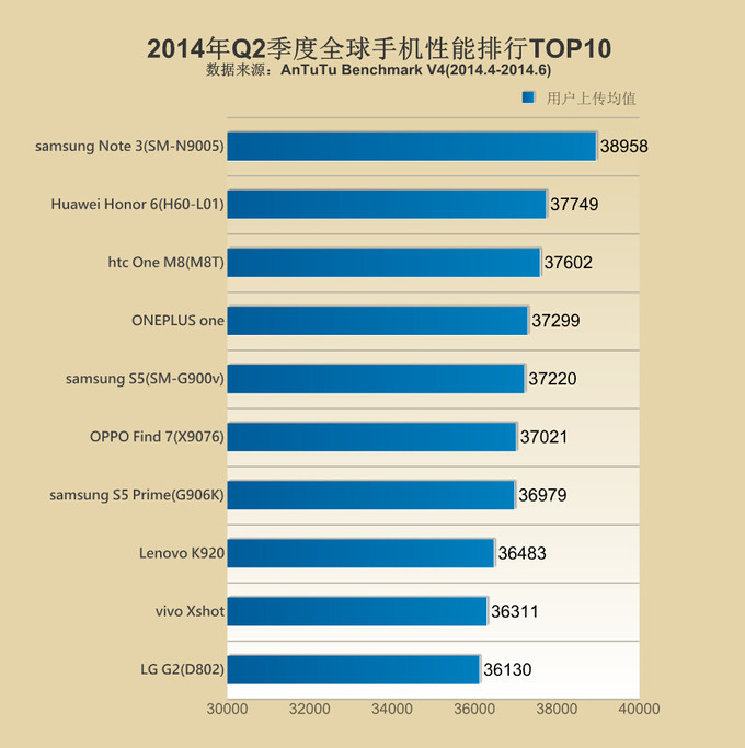 1406207955_antutu-top10-list.jpg