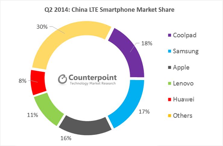1409061827_coolpoint-china-lte-smartphone-market-share-q2-2014.png