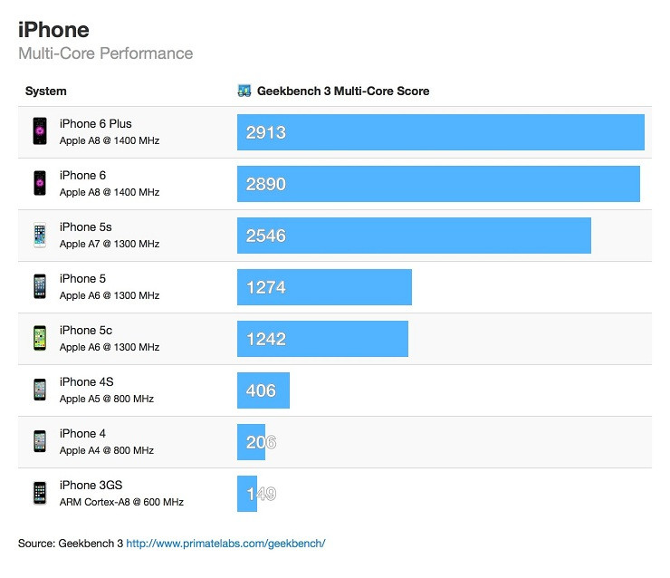 1411651850_iphone-multi-core-geekbench-scores.jpeg