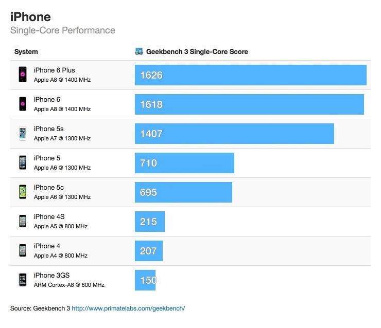 1411651905_iphone-single-core-geekbench-scores.jpeg