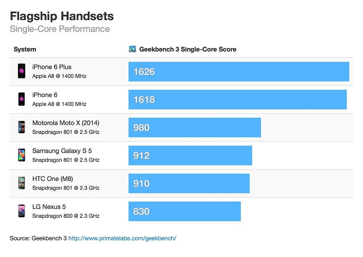 1411652038_iphone-6-vs-android-flagship-single-core-geekbench-scores.jpeg