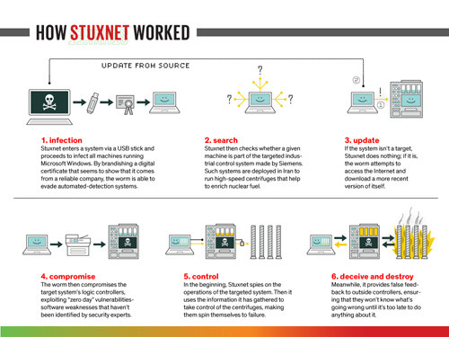 1411761547_stuxnet.jpg