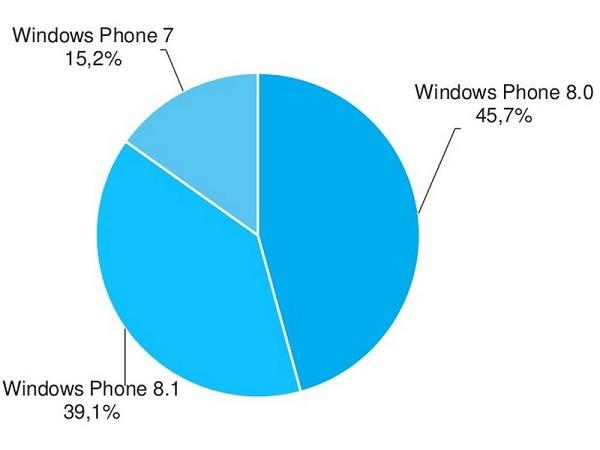 1412056748_windows-phone-versions-for-september-2014.jpg