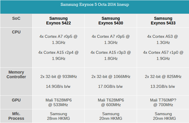1413468668_sasmsung-exynos-5433-note-4.png